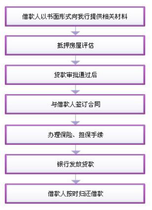 光大银行二手房屋贷款办理流程