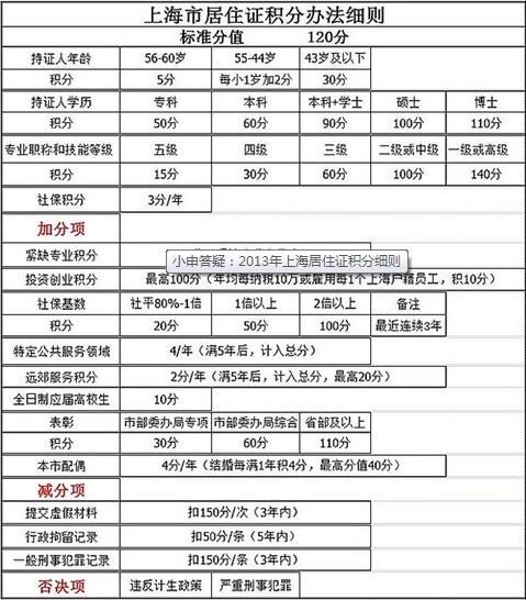 所有上海市居住证全部转为