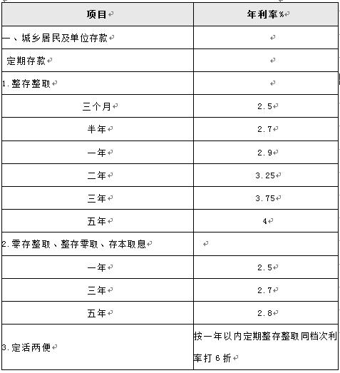 降息后中国建设银行定期存款利率是多少?_理